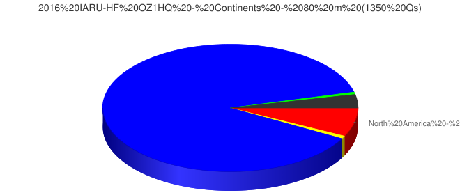 2016 IARU-HF OZ1HQ - Continents - 80 m (1350 Qs)